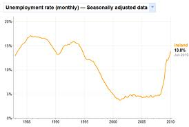 26-county unemployment rate